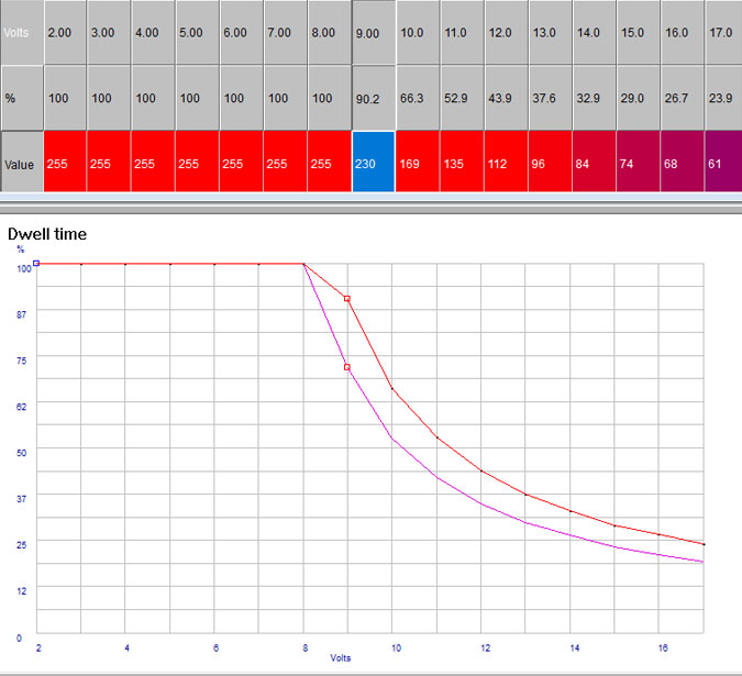 dwell changes fixed?w=820 ignition upgrade sr20 tuning sr20det ignitor chip wiring diagram at edmiracle.co